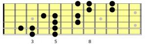Shapes aus Abb. 2 bis 4, über drei Oktaven verteilt