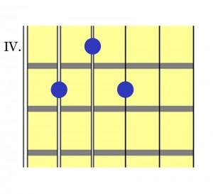 D7-Voicing