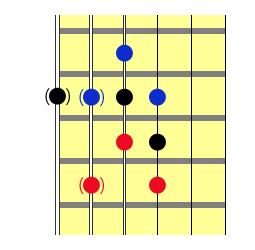 Die Tritoni der drei Bluesakkorde